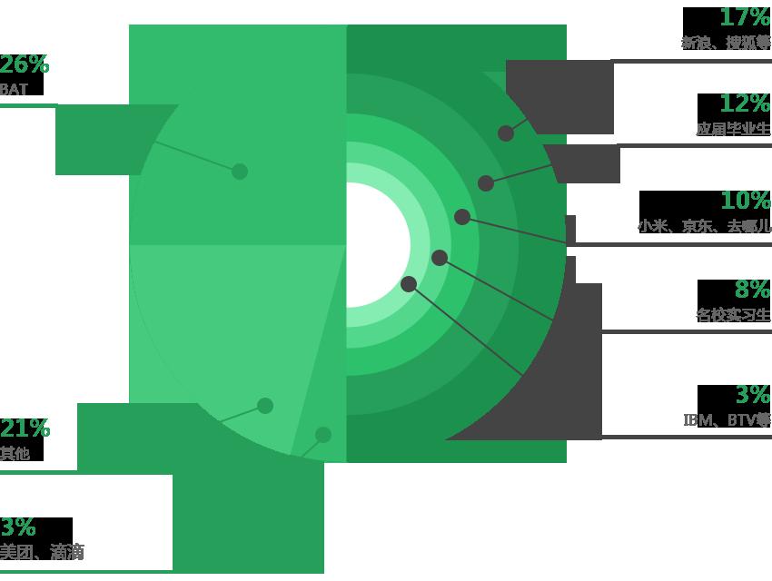 BAT26%,新浪搜狐等17%,应届毕业生12%,小米京东去哪儿10%,名校实习生8%,IBMBTV3%